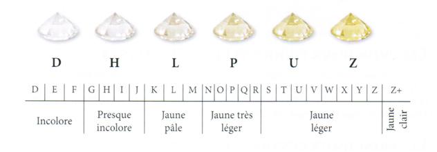 tableau récapitulatif des différentes couleurs du diamant blanc (de D à Z)