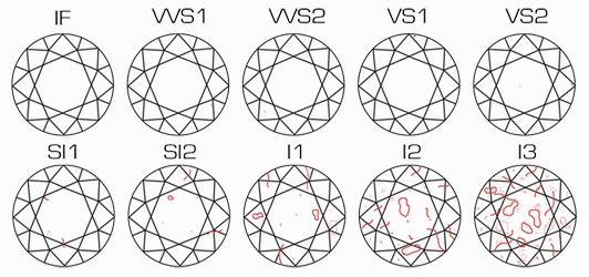shéma d'echelle de purete du diamant (de FL à P3 ou I3)