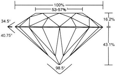 Les proportions ideale d'un diamant (exprimées en pourcentage par rapport au diamètre total)