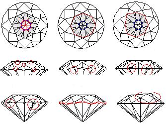 Les defauts typiques de symmetrie des diamants